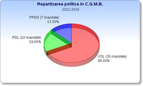 Partid   Nr. mandate  %  U.S.L. 35 68%  PDL 9 17%  PP-DD5 10%  3 6%  reprezentare partide in consiliu